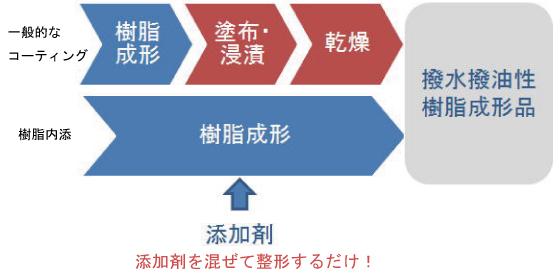 樹脂添加剤開発品 | AGC セイミ...